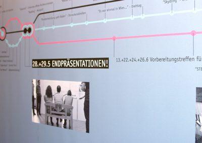 iService-Ausstellungen Ausstellungskonzeption Wien 2025 in der Wiener Planungswerkstatt 05