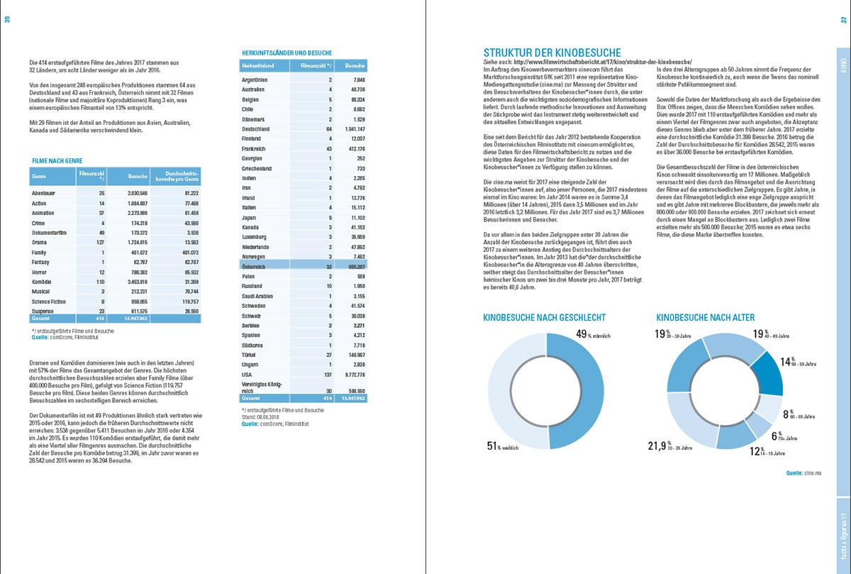 iService_werbeagentur_Wien_Filwirtschaftsbericht18-04