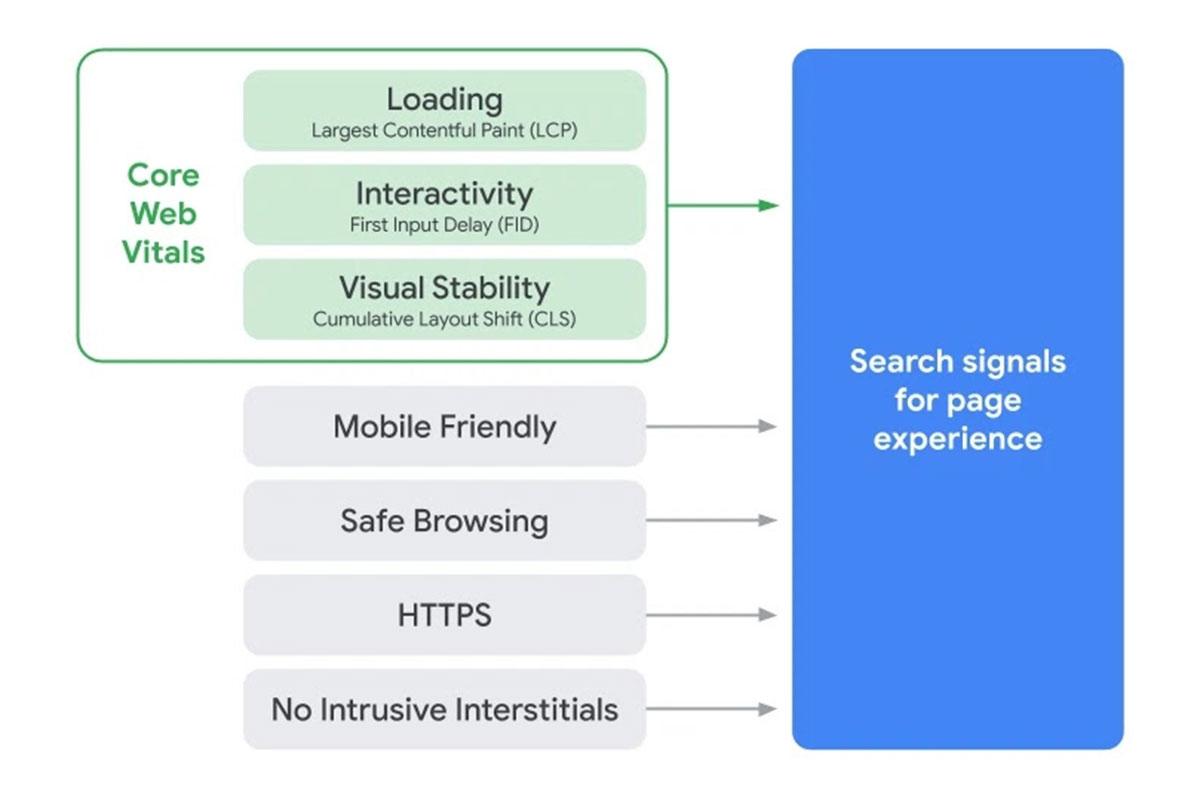 Page-Experience-Google-Core-Web-Vitals