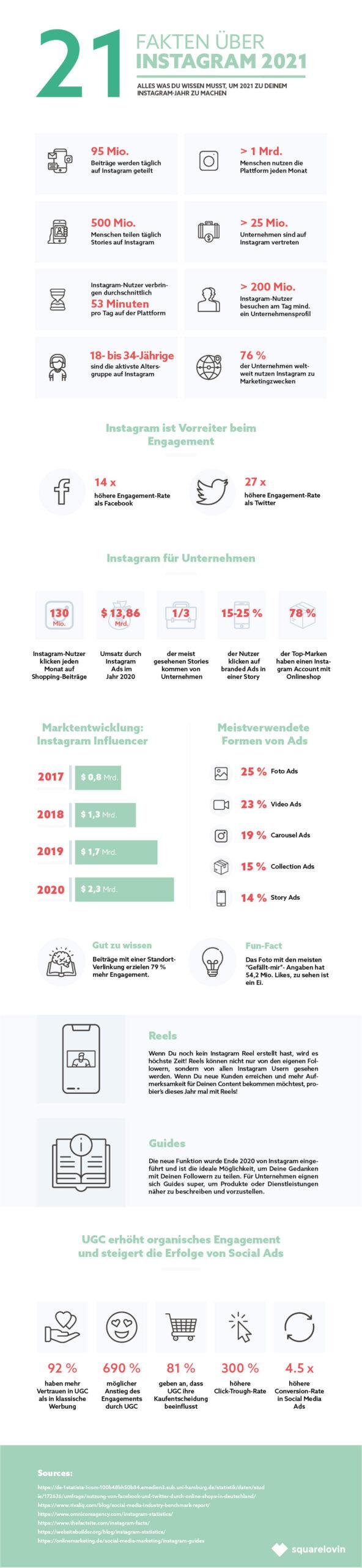 instagram-2021-iservice-medien-und-werbeagentur-21-fakten